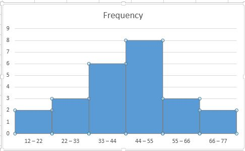 how to make a frequency histogram in excel 2007