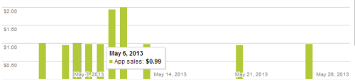 android console revenue chart