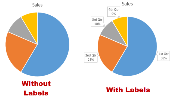 Office Display Data Labels In A Pie Chart