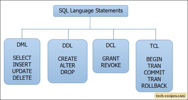 DML DCL DDL TCL SQL