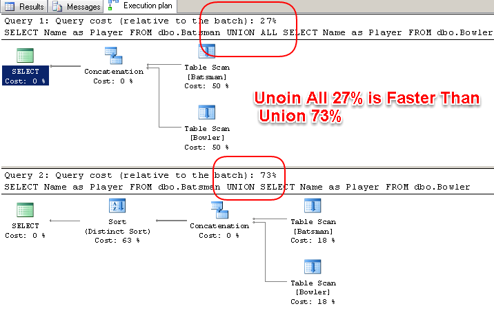 Union_vs_Union_All_Performance