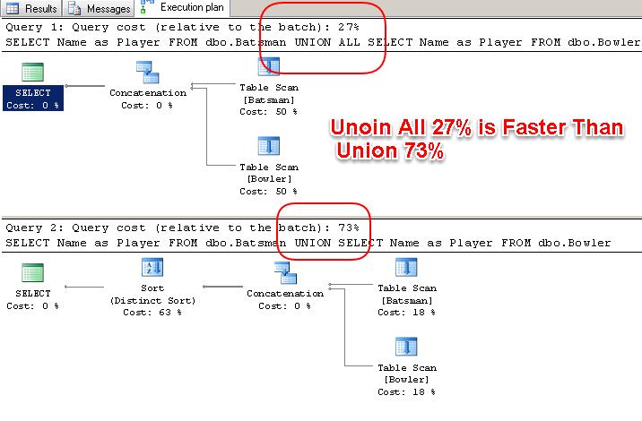 Union_vs_Union_All_Performance