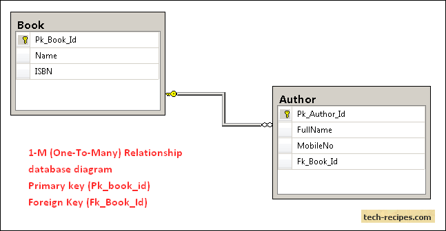 1 to many relationship foreign key in sql