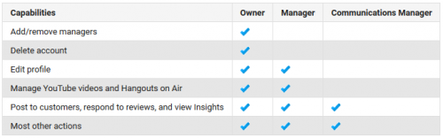 Google + Page Capabilities