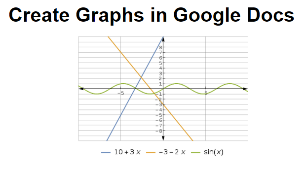reate Graphs in Google Docs