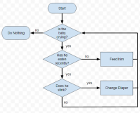 Google Drawings Flow Chart