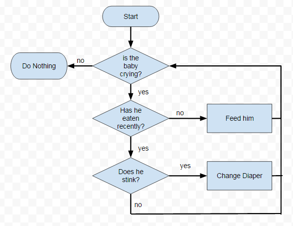 Google Drawings Flow Chart