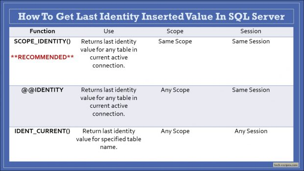 Get Last Identity Generated Value SQL Server - Tech-Recipes