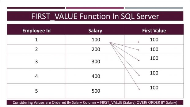 FIRST_VALUE Function In SQL server - Tech-Recipes