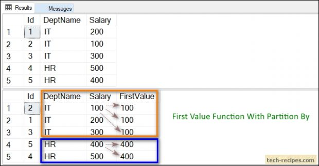 FIRST_VALUE Function Partition By In SQL server - Tech-Recipes