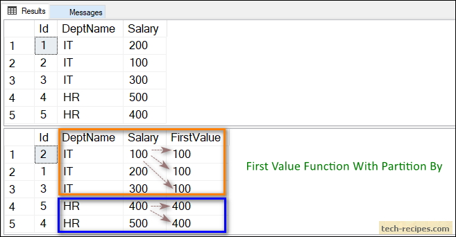 How To Use FIRST_VALUE & LAST_VALUE Function In SQL Server