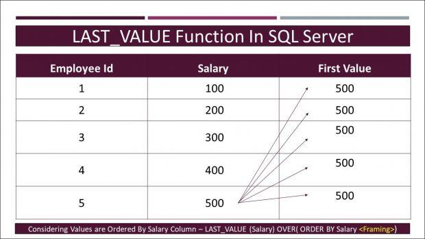 LAST_VALUE Function In SQL server - Tech-Recipes