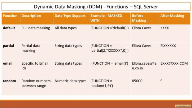 Masking Functions Dynamic Data Masking SQL Server