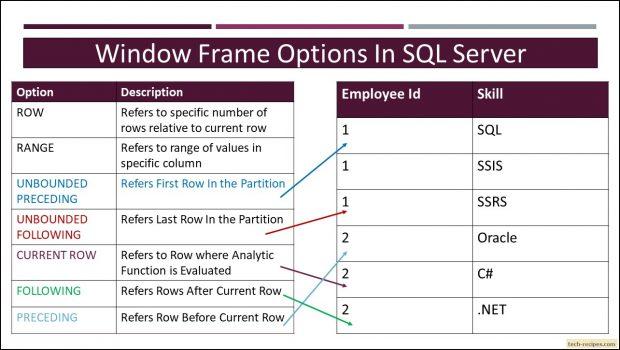 Window Frame In SQL server - Tech-Recipes