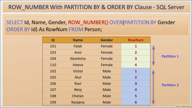 ROW_NUMBER With Partition By ORDER BY In SQL Server