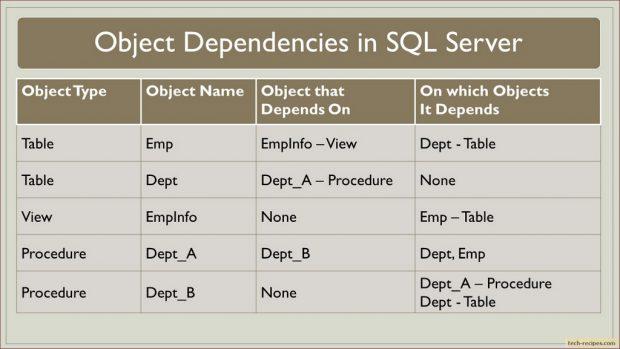 Object Dependencies_In_SQL_Server