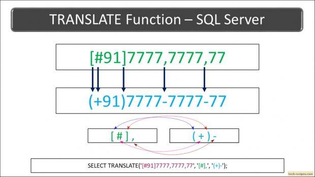 TRANSLATE Function In SQL Server