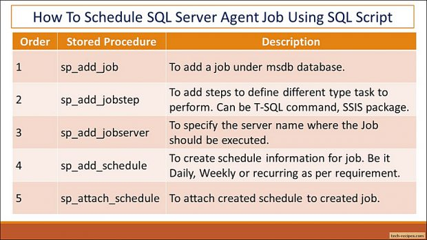 Schedule SQL Agent Job Using SQL Query In SQL Server