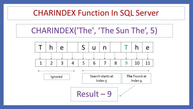 CHARINDEX Function In SQL Server_1