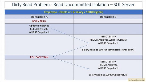 Dirty Read Problem - Read Uncommitted Isolation_0