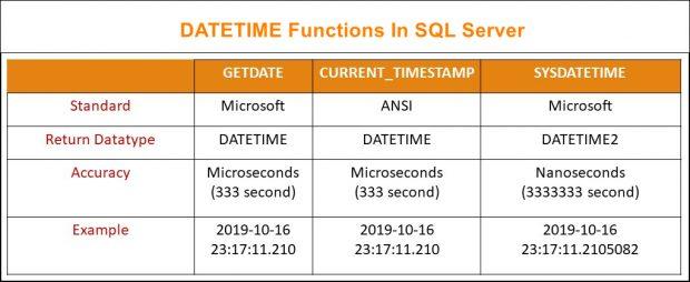 DateTime Functions In SQL Server
