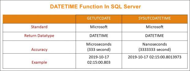 DateTime Functions In SQL Server_1