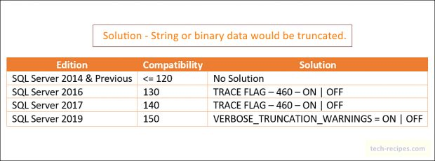 SQL Server – Error Solution – String or Binary Data would be Truncated
