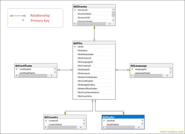 Database Diagram SQL Server