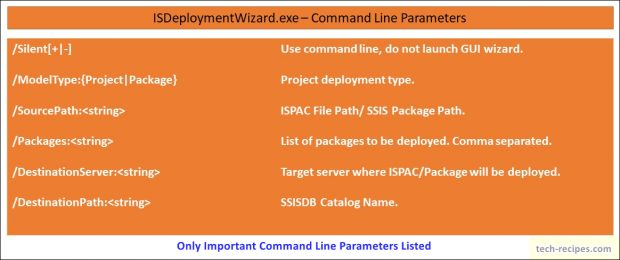 How To Deploy ISPAC File & SSIS Package From Command Line