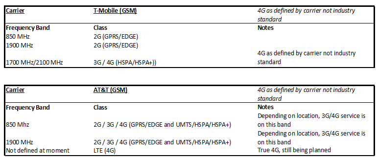 USA Mobile Carriers: Break down of network frequencies and phone compatibility