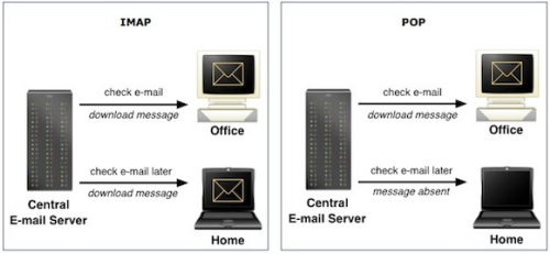 graphic showing imap vs pop