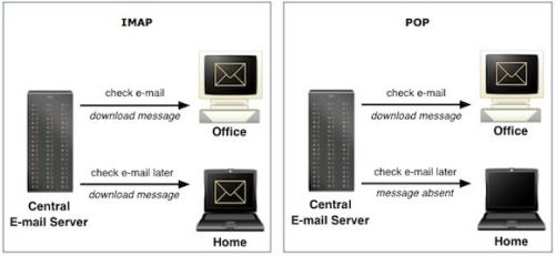 graphic showing imap vs pop