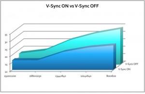 improves in da2 disabling v-sync